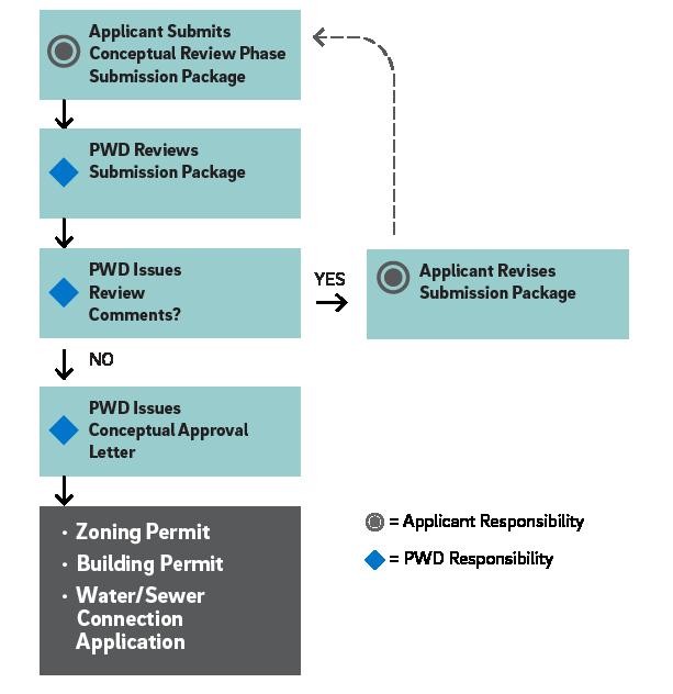 1 2 Stormwater Regulations | Philadelphia Water Stormwater Plan Review