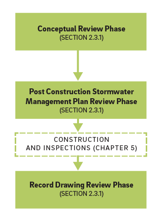 2.2 1_Development Compliance Review Path Flow Chart 150528 v2 1 2 stormwater regulations philadelphia water stormwater plan review