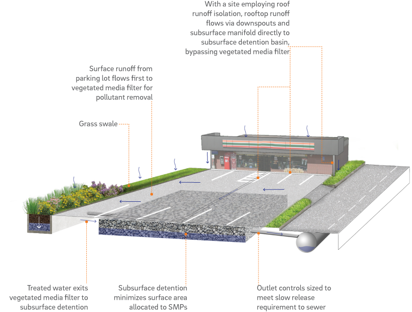 Chapter 3 Site Design And Stormwater Management