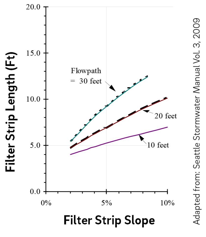 4 9 Media Filters | Philadelphia Water Stormwater Plan Review