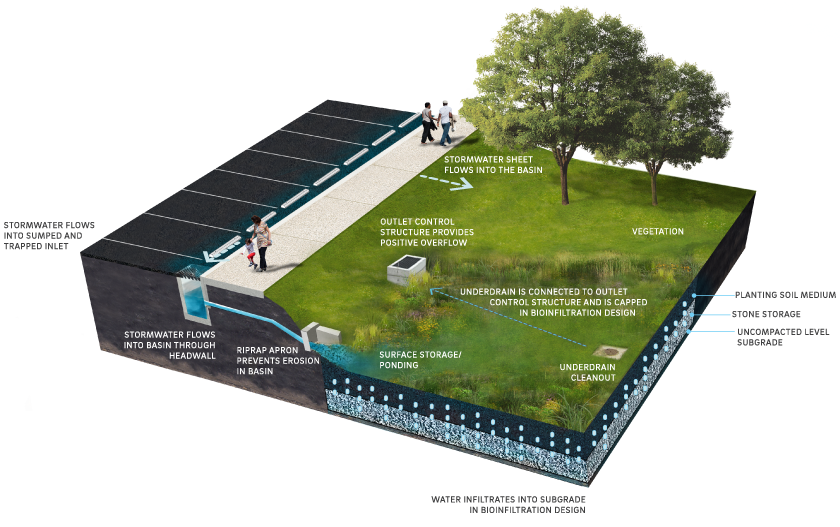 Chapter 4 Stormwater Management Practice Guidance