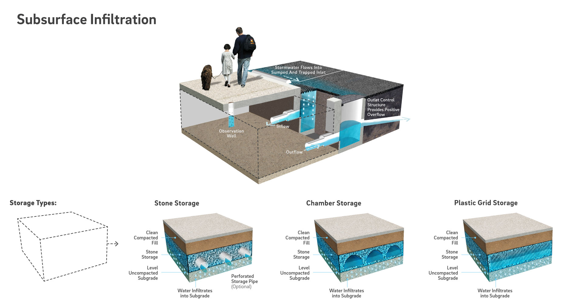 Chapter 3 - Site Design and Stormwater Management
