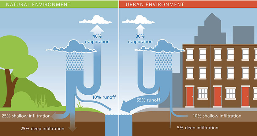 Effects of Urbanization on the Hydrologic Cycle provided by PWD